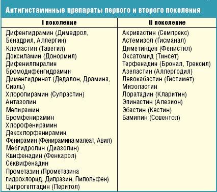 классификация препоратов